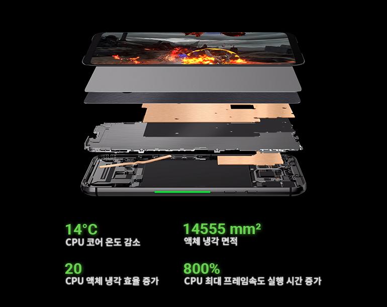 14°C CPU 코어 온도 감소, 14555 mm²  액체 냉각 면적, 20 CPU 액체 냉각 효율 증가 , 800% CPU 최대 프레임속도 실행 시간 증가